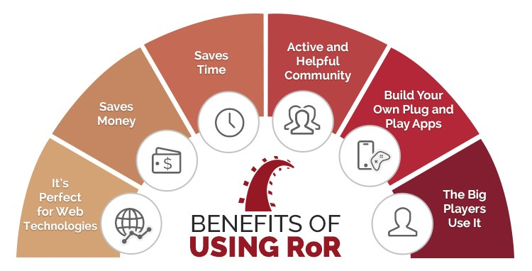 Benefits of Ruby on Rails