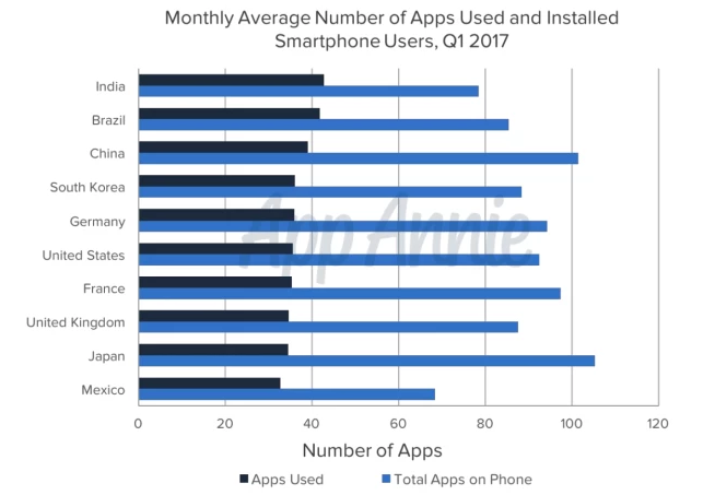 Monthly Average Number of Apps Used and Installed